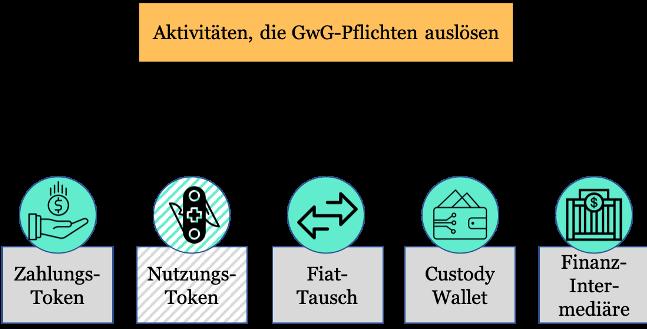 Aktivitäten, die GwG-Pflichten auslösen