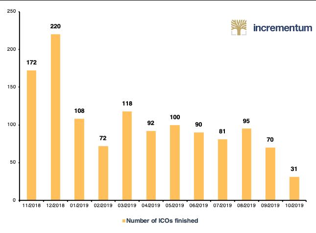 Anzahl ICOs pro Monat