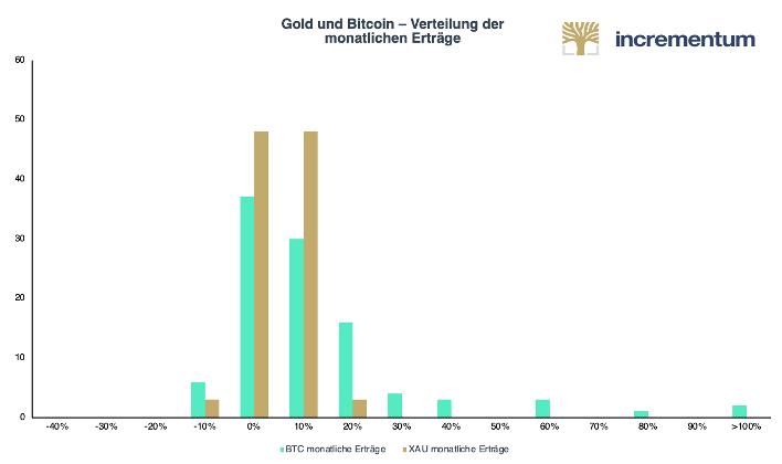 Anzahl Monate verschiedener Returns von Bitcoin und Gold