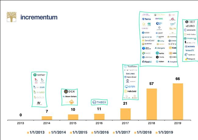 Anzahl gelaunchter Stablecoins pro Jahr