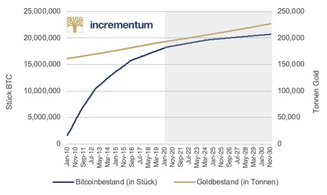 Bestand von Bitcoin und Gold im Vergleich mit Zukunftsausblick – Ein Indikator für Inflation