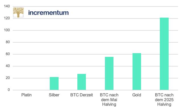 Diverse Stock to Flow Ratios im Vergleich