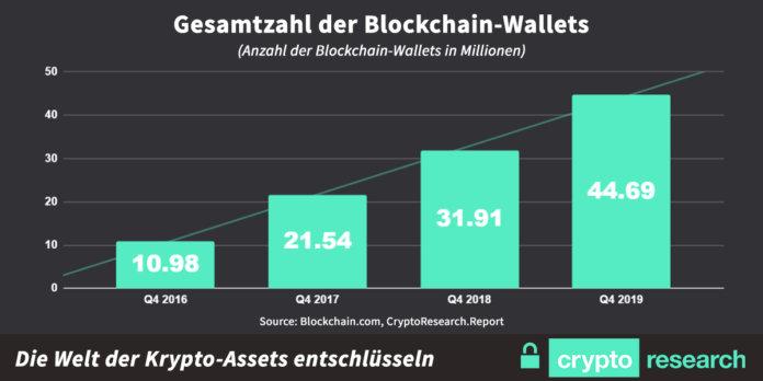 Gesamtzahl der Blockchain wallets