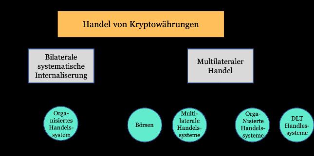 Handel von Kryptowährungen