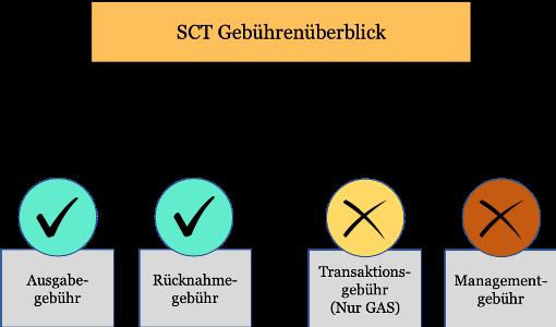 SCT Gebührenüberblick