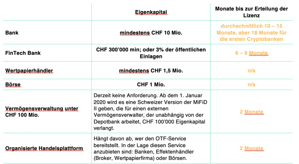 Anforderungen für schweizerische Lizenzen