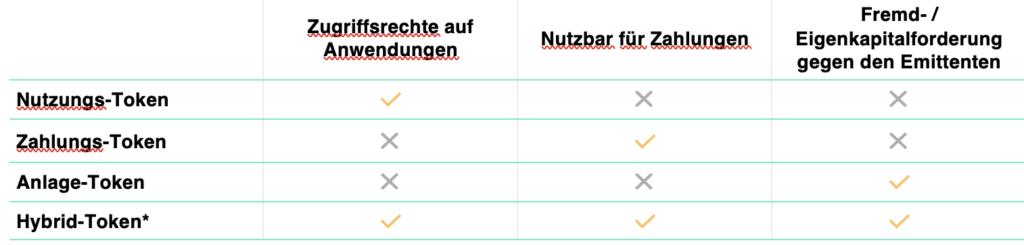 Das Kategorisierungssystem von Token der FINMA
