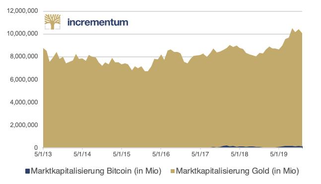 Vergleich der Marktkapitalisierung von Gold und Bitcoin von 2013 bis 2020