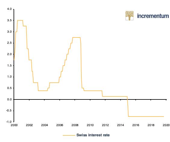 Zinssatz der SNB seit 2000